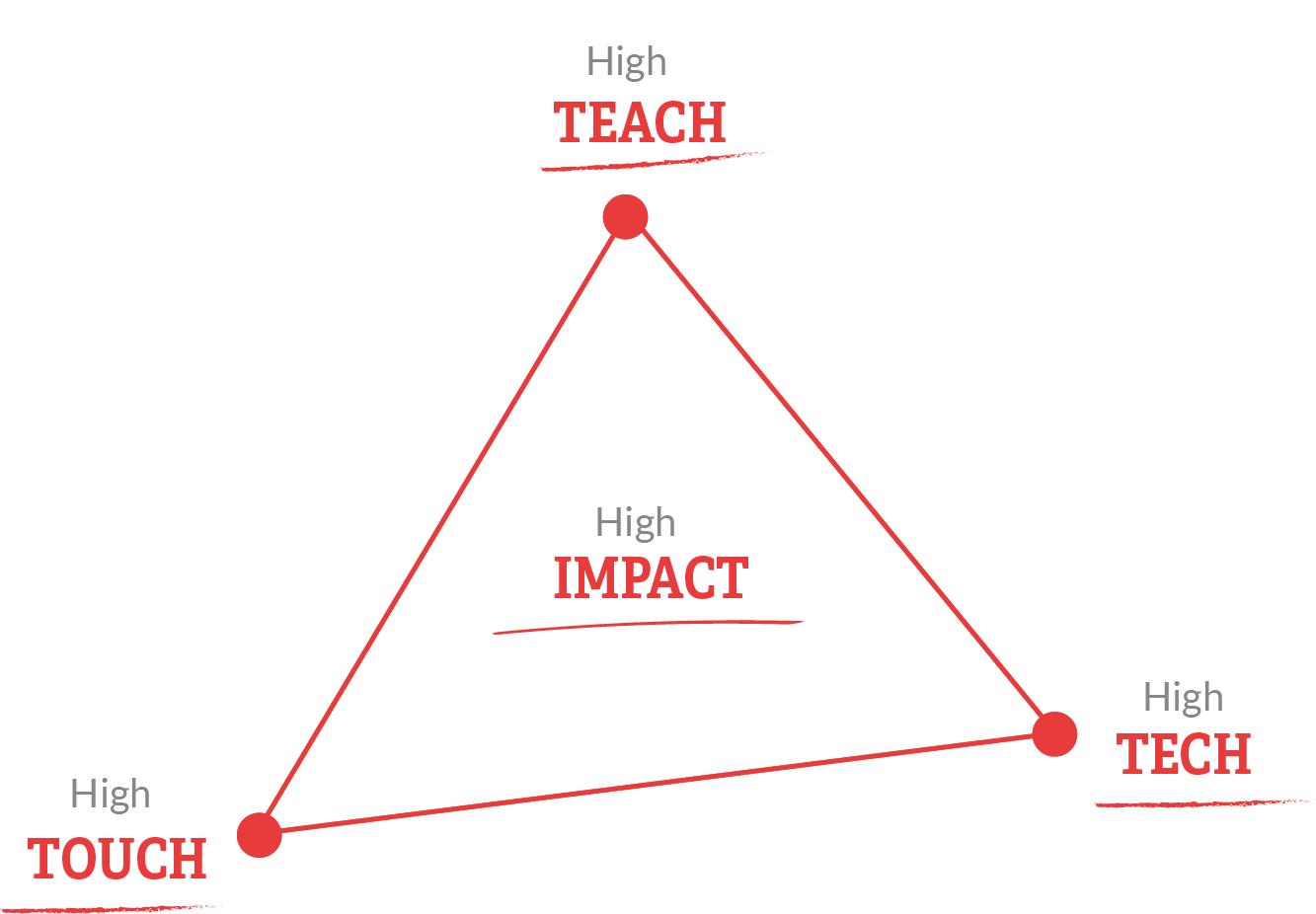 In ieder ontwikkeltraject of verandertraject combineren wij Teach, Touch en Tech voor het creëren van impact